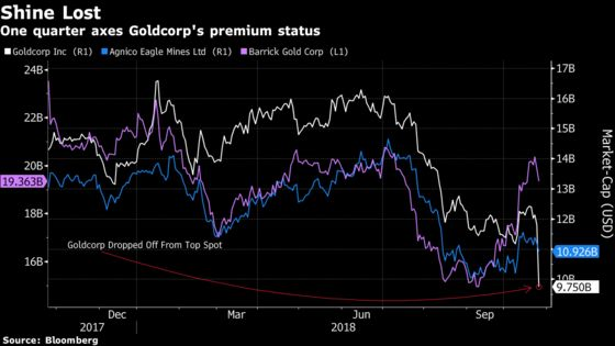 Goldcorp Falls From the Top Tier of Miners as Agnico Moves Up