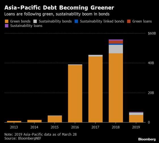 Rare Asia Do-Good Loan Flags Growth Prospect for Tiny Market
