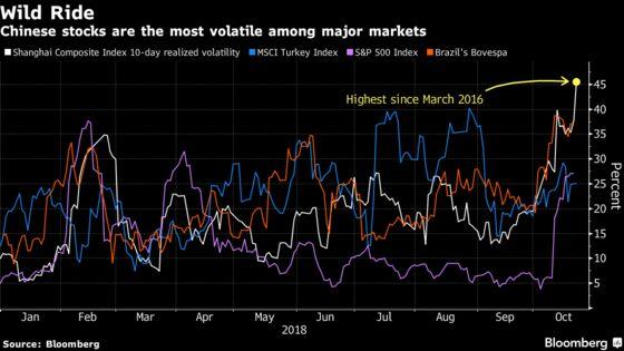Beijing Stems the Bleeding in the World's Wildest Equity Market