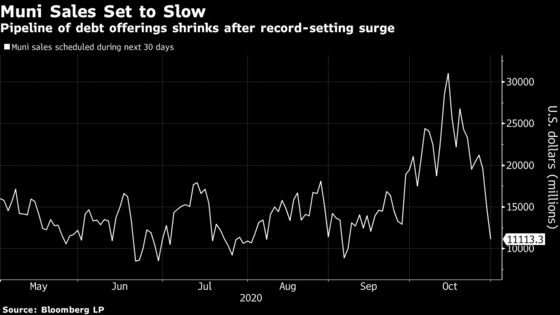 Muni Sales Surge 22% Past Old Record in Rush to Beat Election