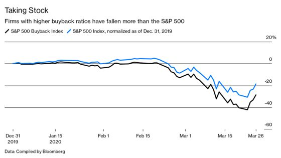 With Stocks Buybacks Halted, We'll See How Much They Matter
