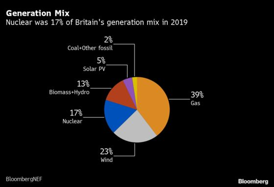 U.K. to Start Funding Talks With EDF on Sizewell Reactors