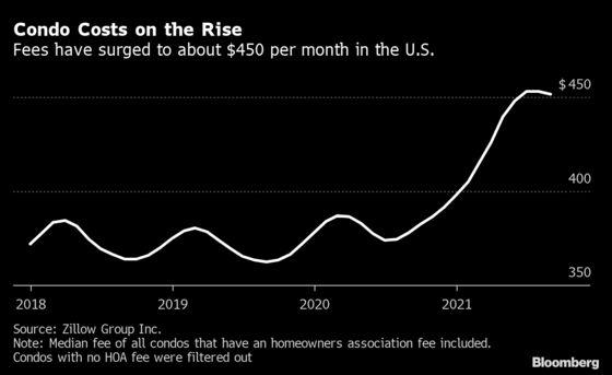 U.S. Condo Fees Surge 19% as Energy, Wage Bills Pile Up