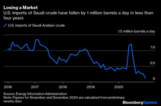 U.S. Imports of Saudi Crude Won't Stay Zero for Long