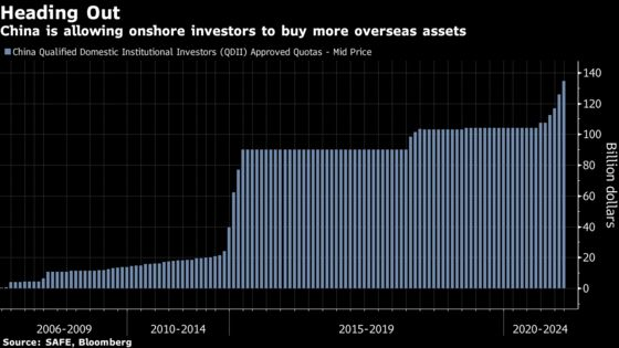 China's Move to Boost Outflows Shows It Can Bear Yuan Drops