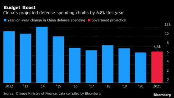 China's Defense Budget Climbs 6.8% as Economy Recovers