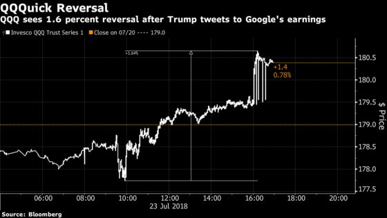 Nasdaq Claws Back Almost 2% as Trump-Amazon Spat Gives Way to Google