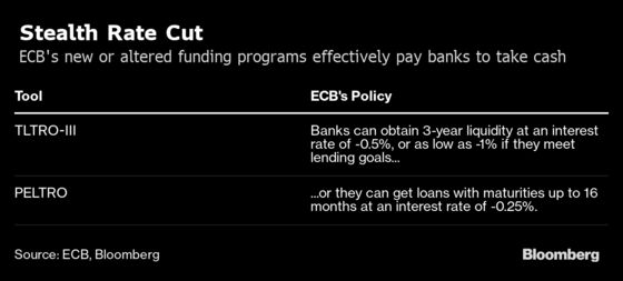 ECB's Stealth Rate Cut Lures Banks to Fund Virus-Hit Economy