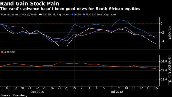 Johannesburg Stocks Are Taking a Knock as the Rand Strengthens