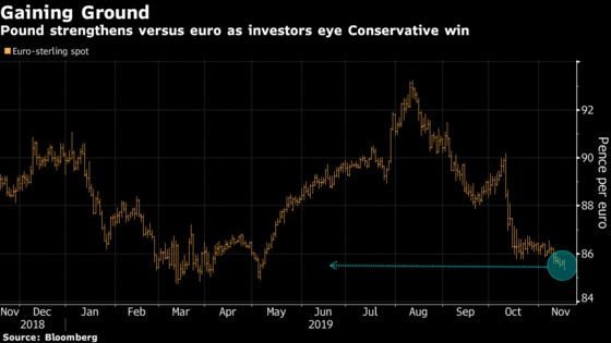 Pound Touches Six-Month High Against Euro on Optimism for Brexit
