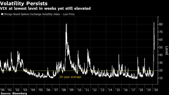 U.S. Stock Index Futures Rally on Easing Pandemic Toll