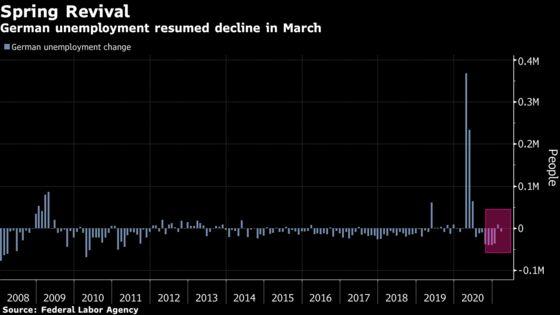 German Unemployment Resumes Decline Despite Even Longer Curbs