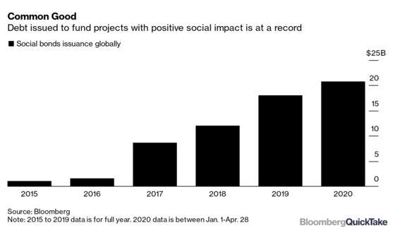 'Exotic' Social Bonds Lure Investors Despite Ecuador Plunge