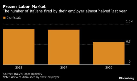 Draghi Compromise Shows Thawing Pandemic Job Market Isn't Easy