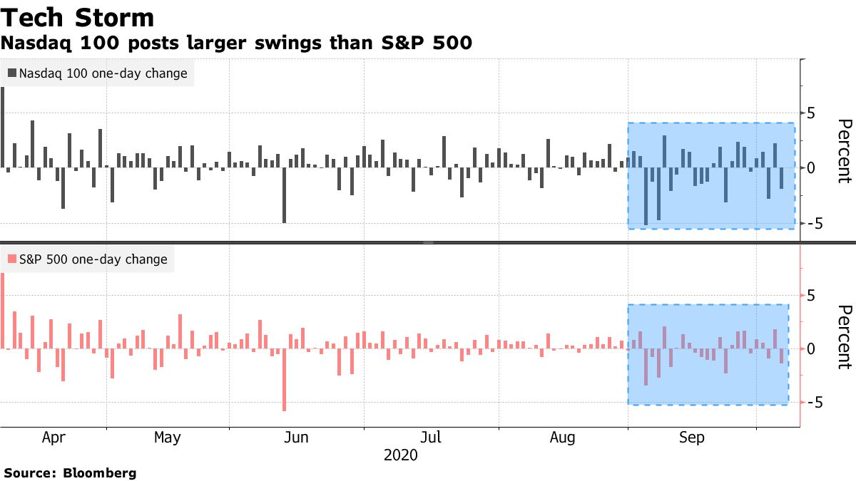 Nasdaq 100 posts larger swings than S&P 500