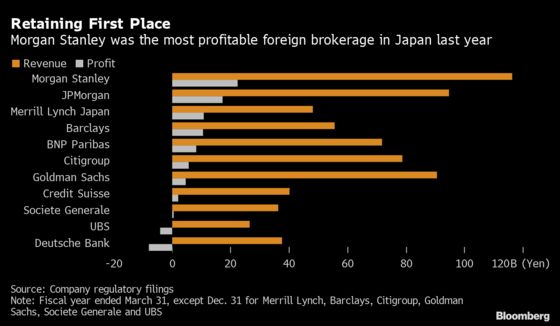 Morgan Stanley Fends Off JPMorgan to Stay on Top in Japan