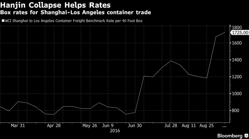 Hanjin Collapse Is Triggering Short-Term Rate Spike, Maersk Says