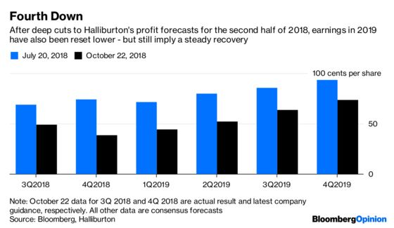 Halliburton Cancels Christmas But Goes All-In on New Year