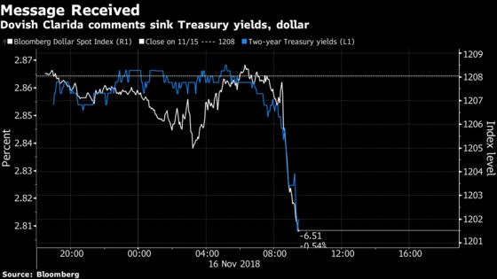 U.S. Yields, Dollar Tumble as Fed's Clarida Cautions on Global Growth