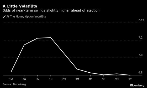 Canada's Election to Foil FX Traders Hunting for Volatility