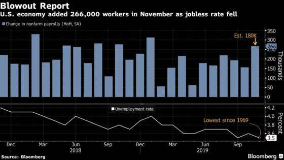 U.S. Payroll Gain of 266,000 Trounces Forecasts as Wages Heat Up