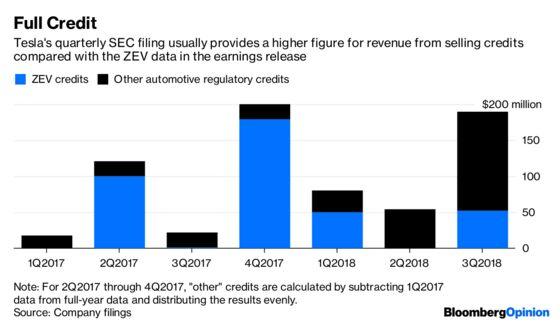 Tesla Profit BenefitsFrom Some Extra Credit