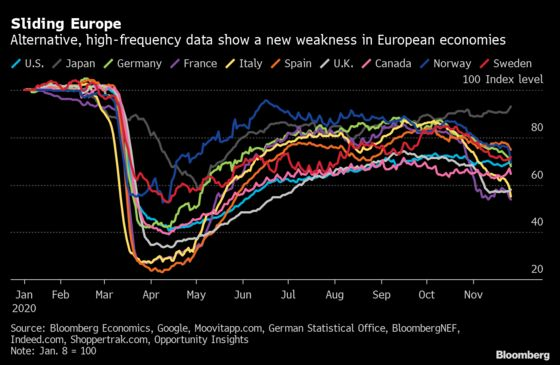 European Economies Slide Again on Covid Containment Steps