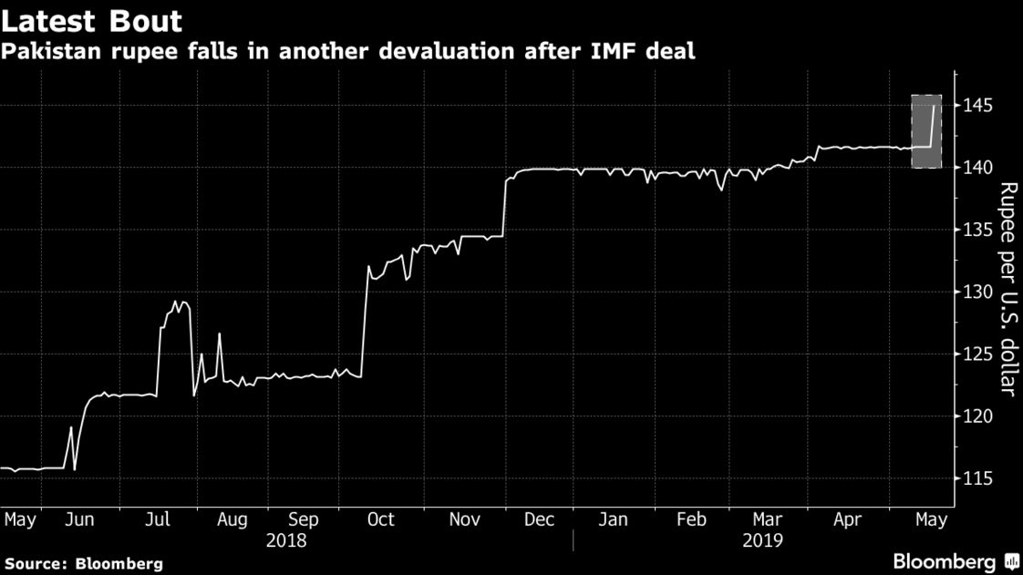 Pakistan rupee falls in another devaluation after IMF deal