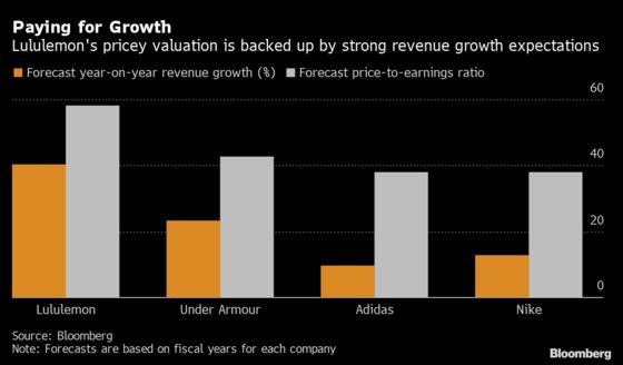 Lululemon Pricier Than Peers Given Growth Profile