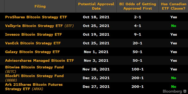 BITO: First Bitcoin ETF in the U.S. Begins Trading