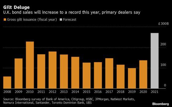 U.K. Bonds Brace for Virus Debt Deluge Topping Crisis Highs