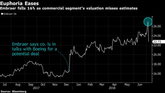 Boeing's 'Bargain'Deal for Embraer Sinks Brazilian Planemaker