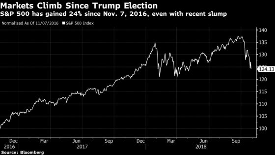 How Markets May React to Surprise Republican Election Sweep