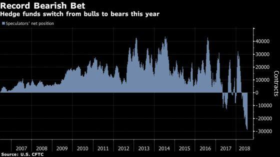Platinum's Worst May Soon Be Over Despite Record Bearish Bet