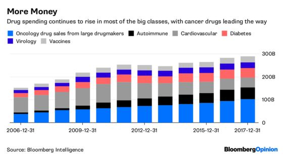 Blockbuster Drugs? How About Doing More With What We've Got