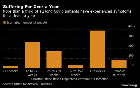'Long Covid' Fears Grow in U.K. as Curbs End and Delta Surges