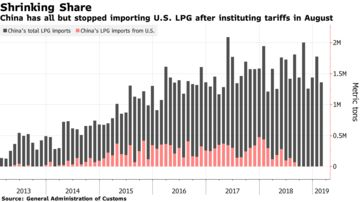China Buying Iran LPG Despite Sanctions, Ship-Tracking Shows