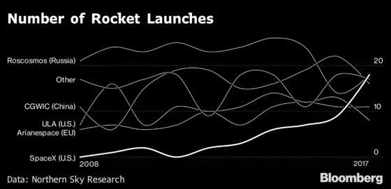 SpaceX's Secret Weapon Is Gwynne Shotwell