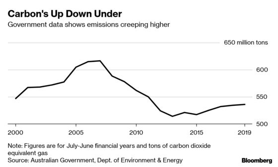 Australian Government Under Fire for Spinning Carbon Emissions