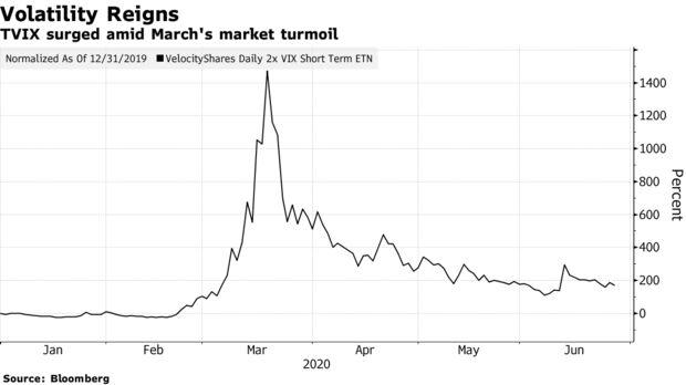 TVIX surged amid March's market turmoil