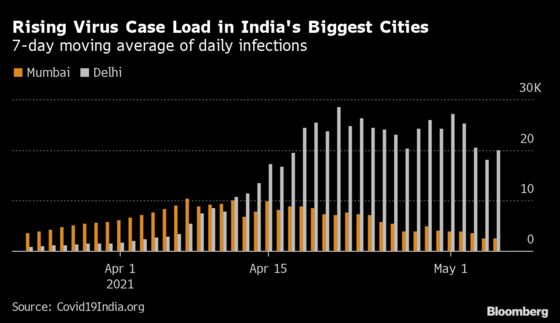 RBI Steps Up Loan Relief, Liquidity for India's Virus Fight