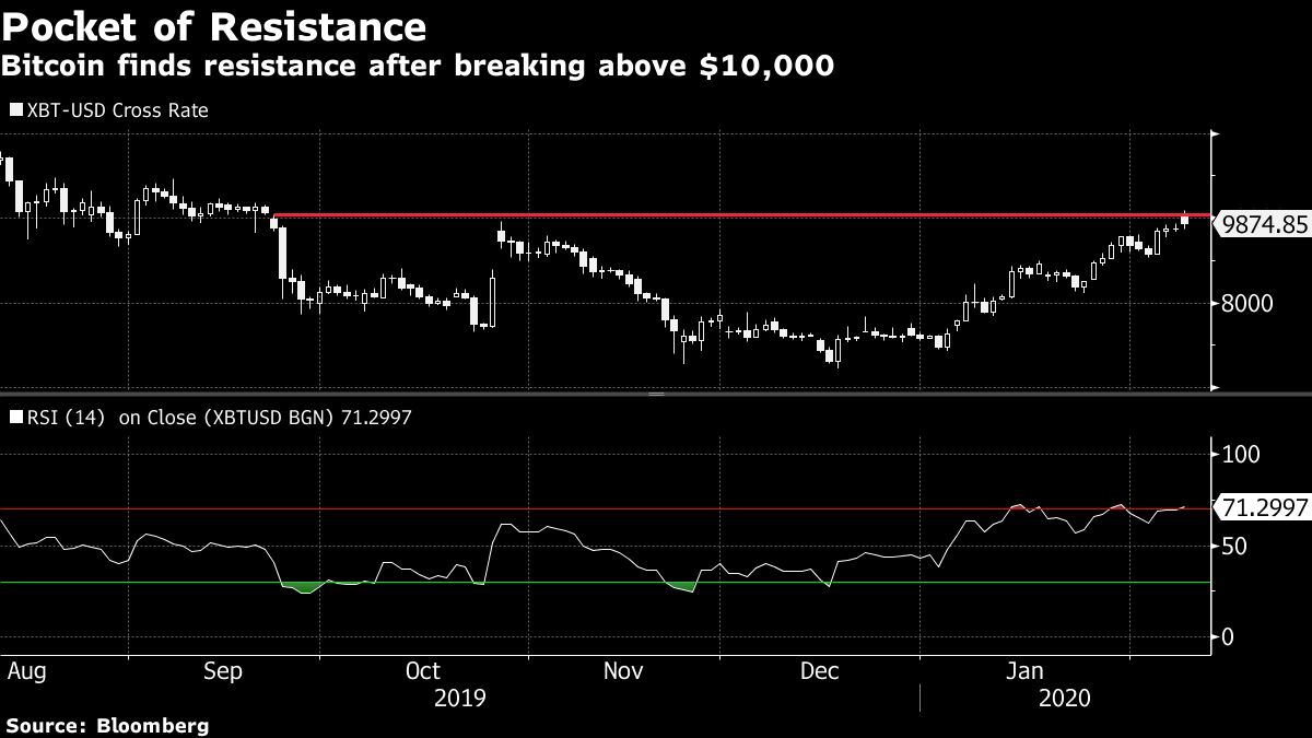 Bitcoin Drops From $10,000 While Technicals Point to Pain Ahead
