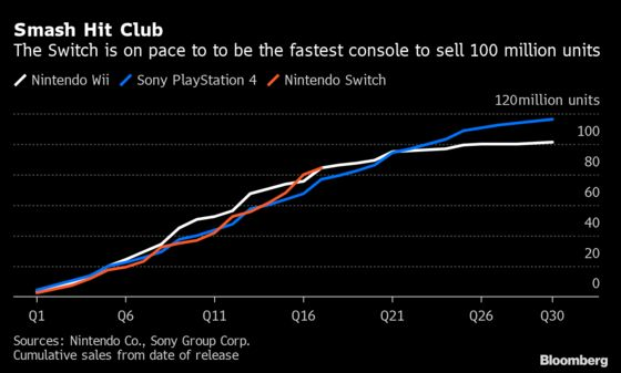 Nintendo Unveils $350 Switch With Display That Still Lags Rivals