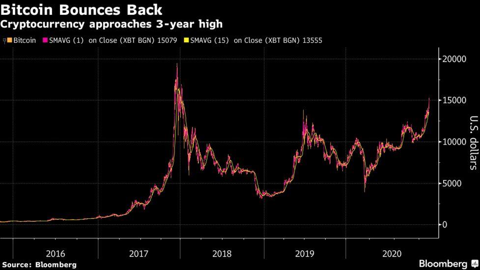 silk road bitcoin vânzare)