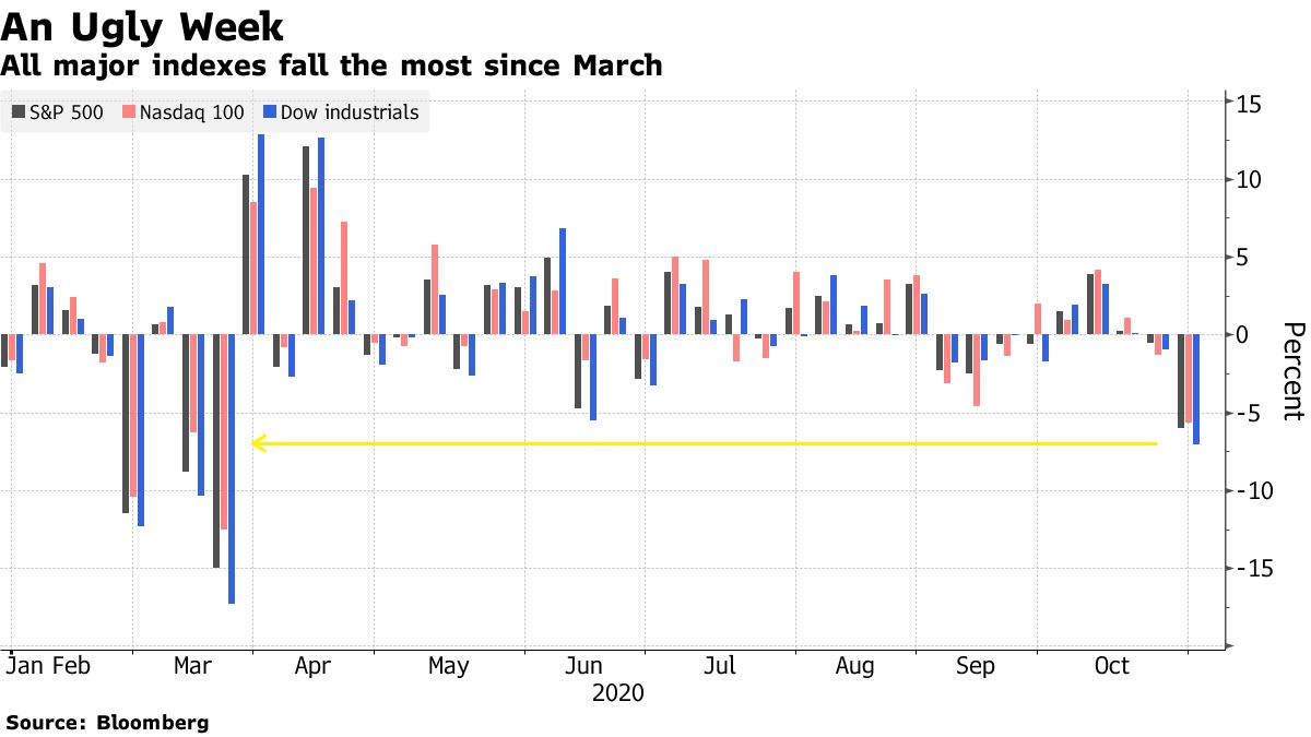 All major indexes fall the most since March