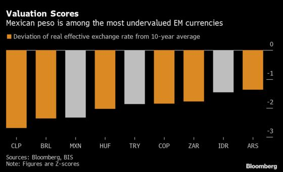 GMO Banks on Riskiest Emerging Currencies, Argentina Debt