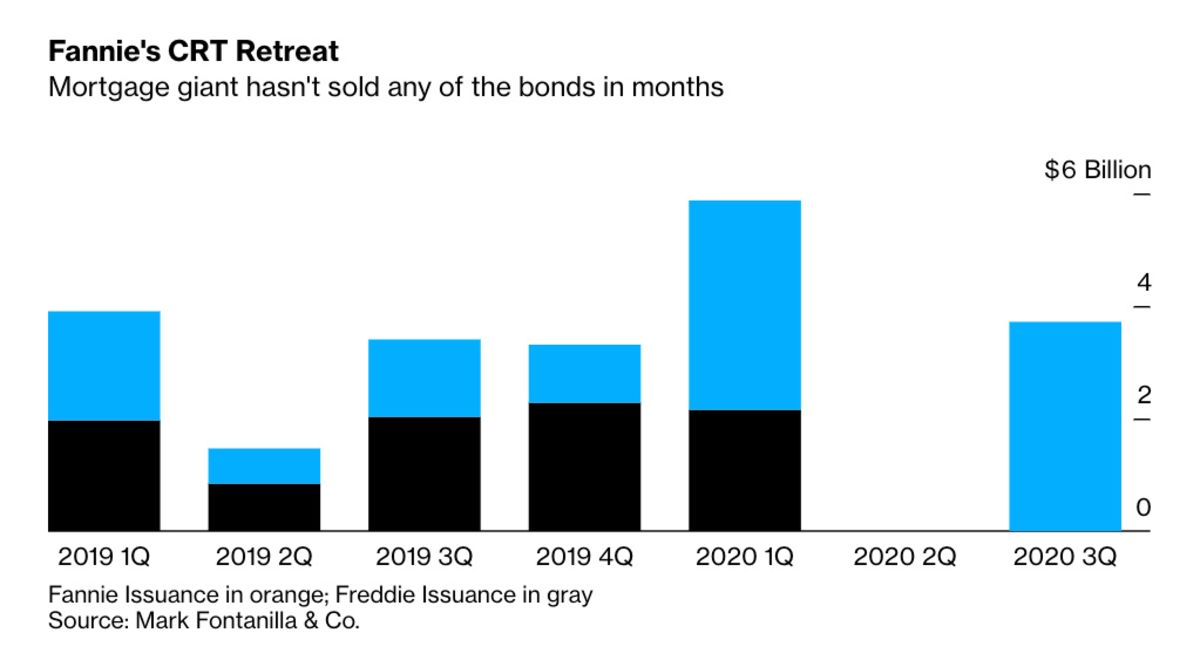 A $50 Billion Housing Bond Market Is Stuck in Regulatory Limbo