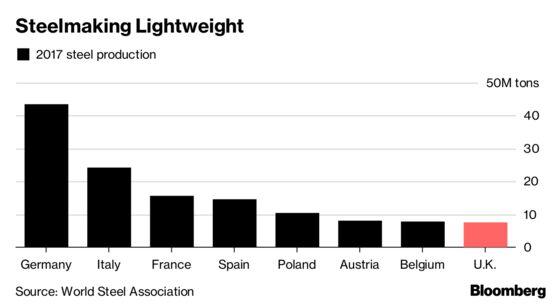 U.K. Steel Plant Warns It Needs Bigger Profits to Survive