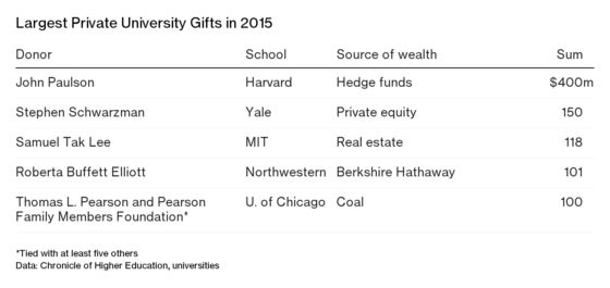 College Donors Are Getting Picky