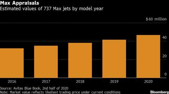 Boeing Buoyed by $20 Billion of Idled Max Jets Valued Like New